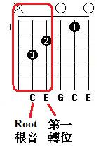 Chord-Root